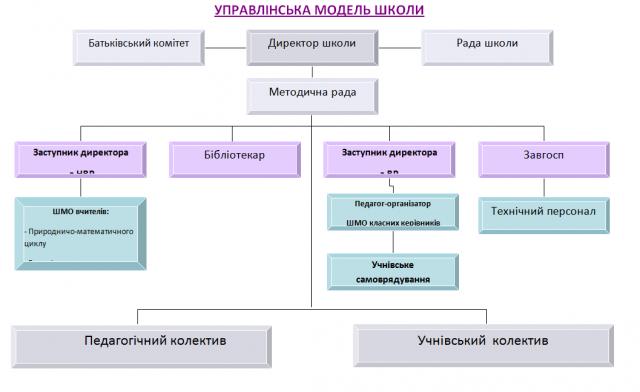 Картинки по запросу управлінська модель школи