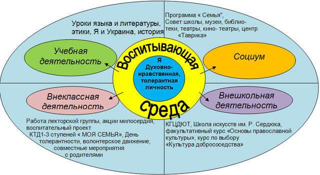 Схема воспитательной системы