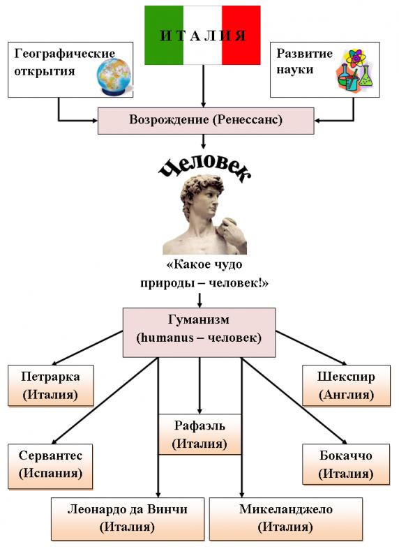 Философия возрождения схема таблица