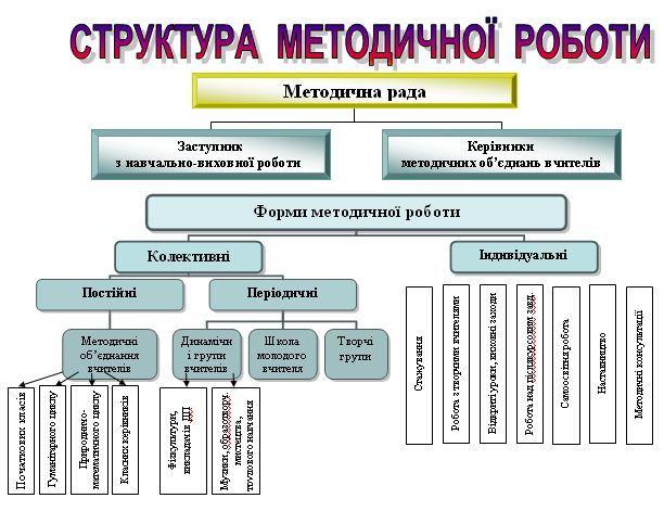 Офіційний сайт школи №14 м. Умань методична робота.
