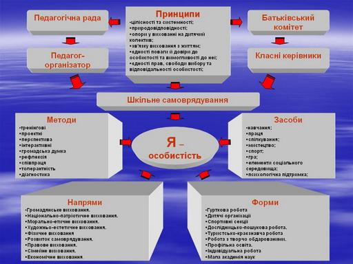 Схема виховної роботи школи