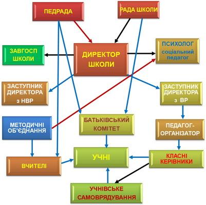 http://nvk139.dnepredu.com/uploads/editor/3170/100284/sitepage_250/images/struktura_upravl_nnya_shkoloyu_2.jpg