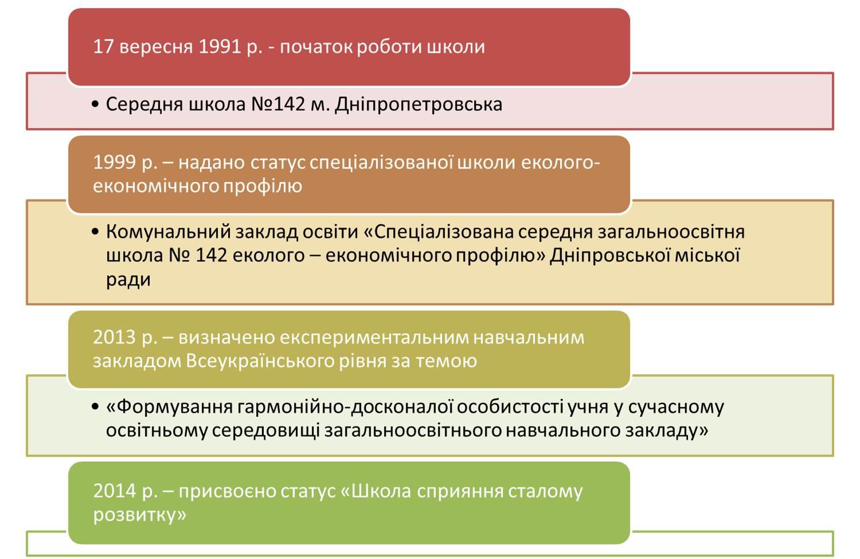 Аналітичних наказів з досвіду роботи шкіл