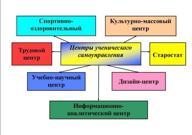 Схема самоуправления