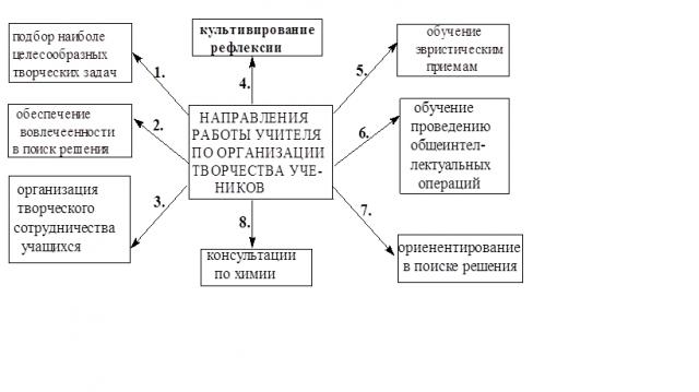 Направления работы учителя